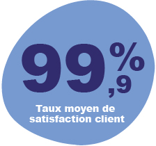 99.9% taux de satisfaction